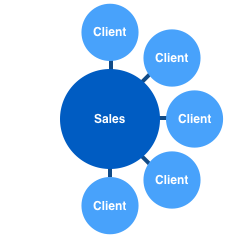 SalesPerson_map